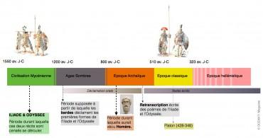 Petite chronologie des événements liés à l'Iliade et l'Odyssée © OCEAN71 Magazine