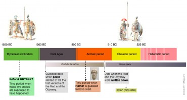 The historical timeline to understand the different events © OCEAN71 Magazine